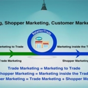 Shopper Marketing, Trade Marketing, Customer Marketing